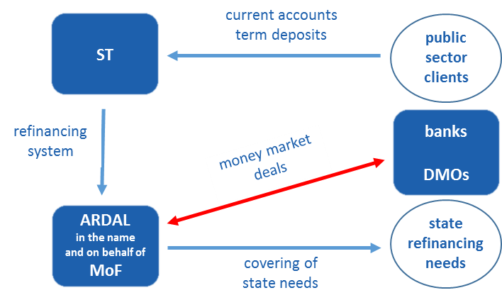 Basic idea of the State Treasury System