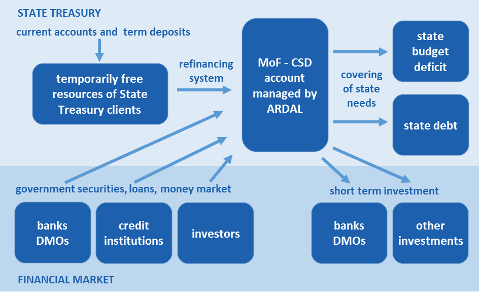Cash flows of the State Treasury System